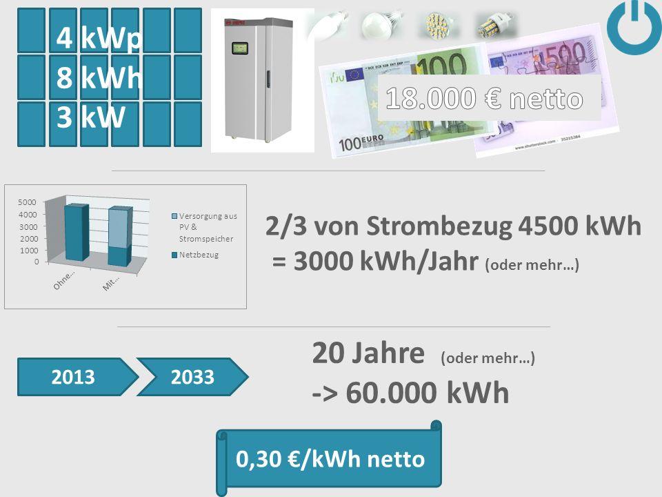 4 kWp 8 kWh 3 kW 18.000 € netto 20 Jahre (oder mehr…) -> 60.000 kWh
