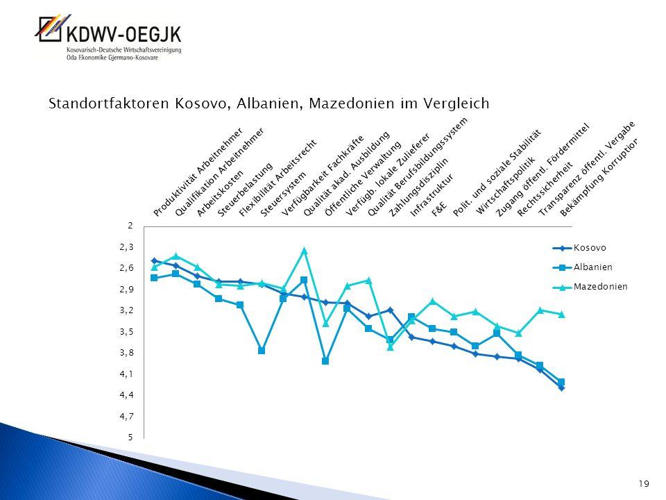 Standortfaktoren Kosovo, Albanien, Mazedonien im Vergleich
