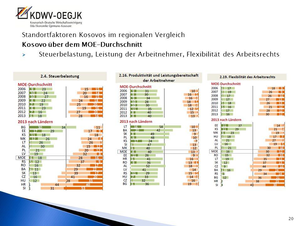 Standortfaktoren Kosovos im regionalen Vergleich