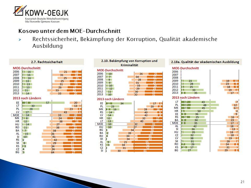Kosovo unter dem MOE-Durchschnitt