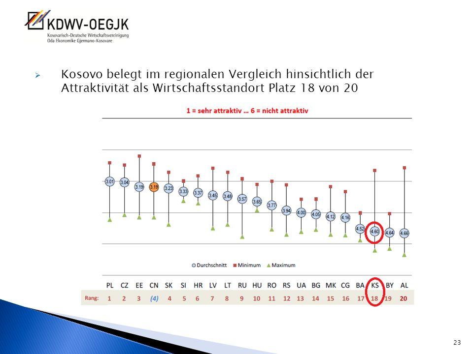 Kosovo belegt im regionalen Vergleich hinsichtlich der Attraktivität als Wirtschaftsstandort Platz 18 von 20