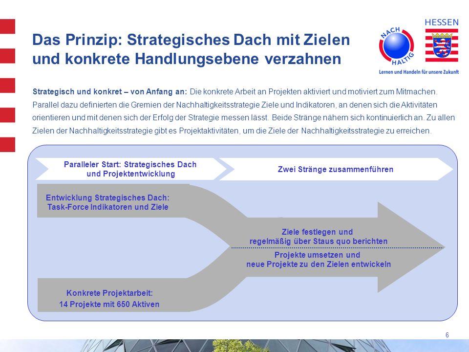 Das Prinzip: Strategisches Dach mit Zielen und konkrete Handlungsebene verzahnen