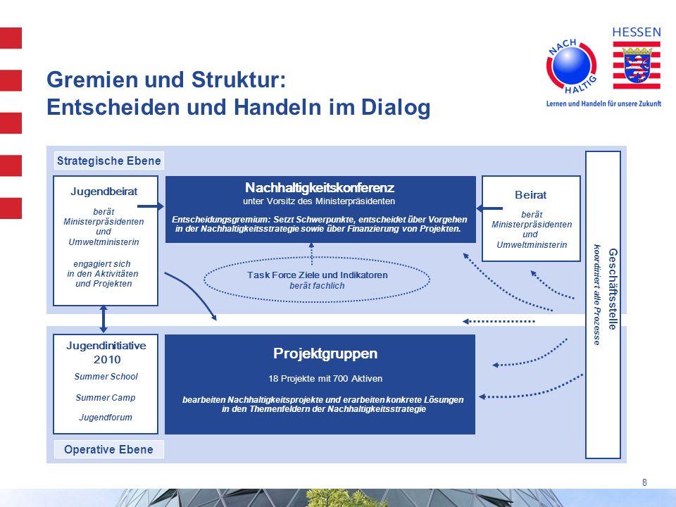 Gremien und Struktur: Entscheiden und Handeln im Dialog