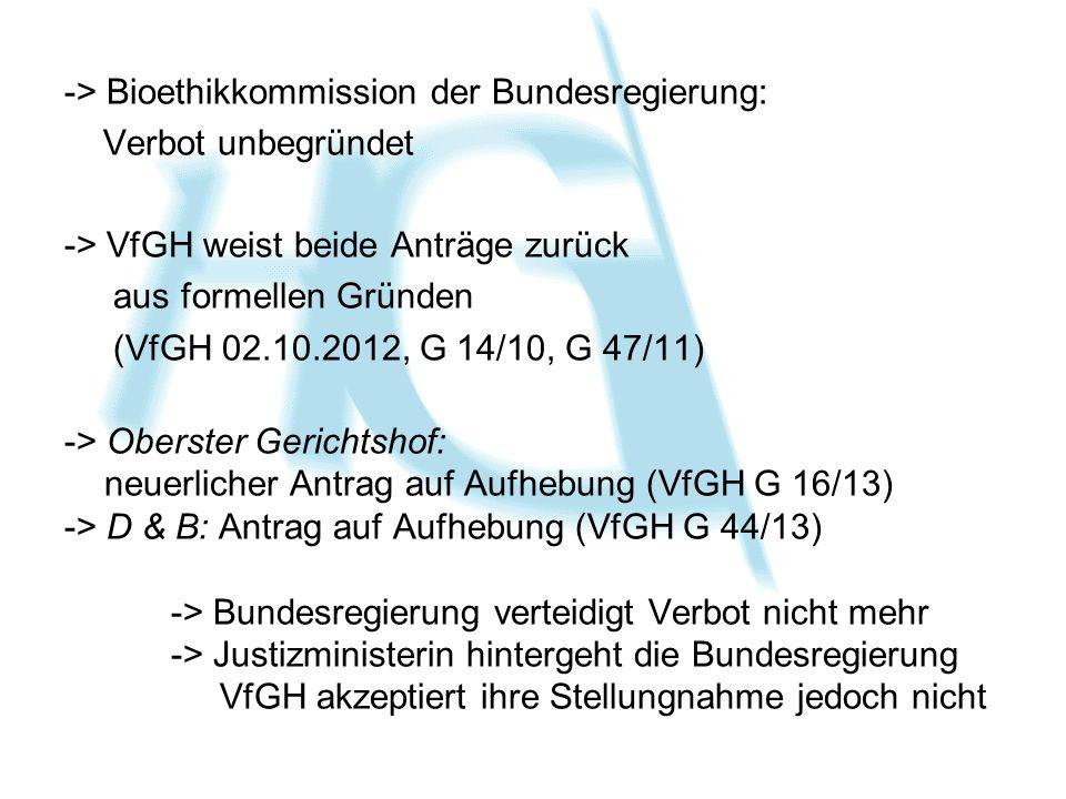 -> Bioethikkommission der Bundesregierung: Verbot unbegründet -> VfGH weist beide Anträge zurück aus formellen Gründen (VfGH 02.10.2012, G 14/10, G 47/11) -> Oberster Gerichtshof: neuerlicher Antrag auf Aufhebung (VfGH G 16/13) -> D & B: Antrag auf Aufhebung (VfGH G 44/13) -> Bundesregierung verteidigt Verbot nicht mehr -> Justizministerin hintergeht die Bundesregierung VfGH akzeptiert ihre Stellungnahme jedoch nicht
