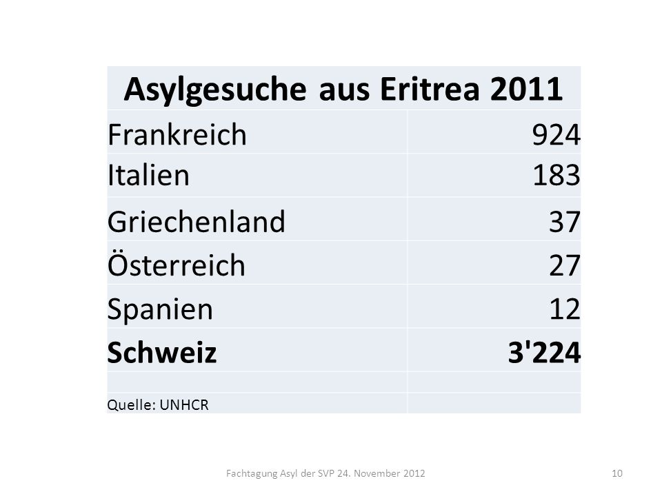 Asylgesuche aus Eritrea 2011