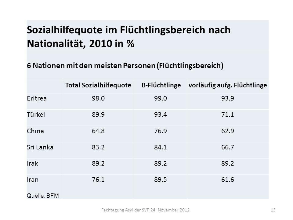 Total Sozialhilfequote vorläufig aufg. Flüchtlinge
