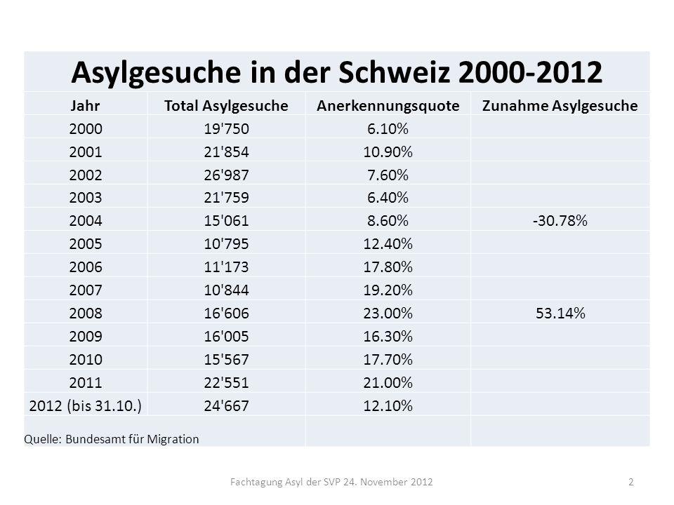 Asylgesuche in der Schweiz 2000-2012
