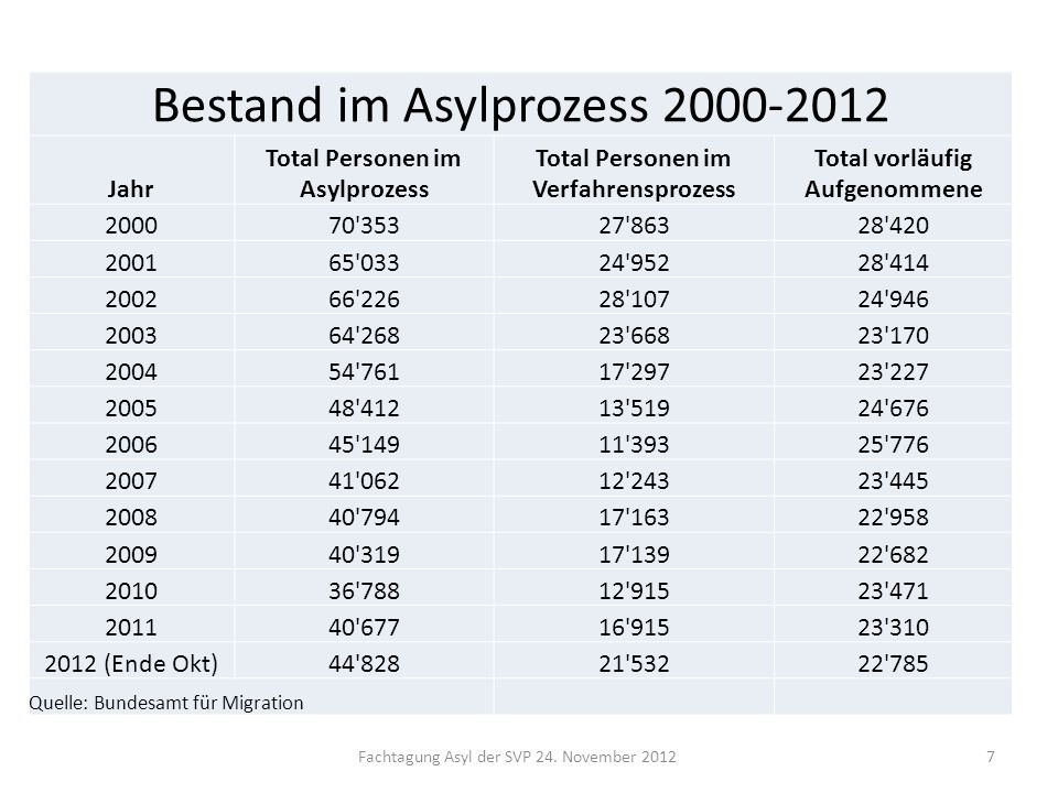 Bestand im Asylprozess 2000-2012