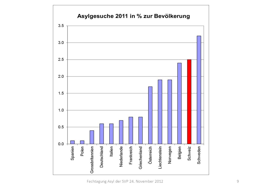 Fachtagung Asyl der SVP 24. November 2012