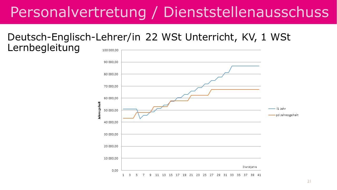 Deutsch-Englisch-Lehrer/in 22 WSt Unterricht, KV, 1 WSt Lernbegleitung