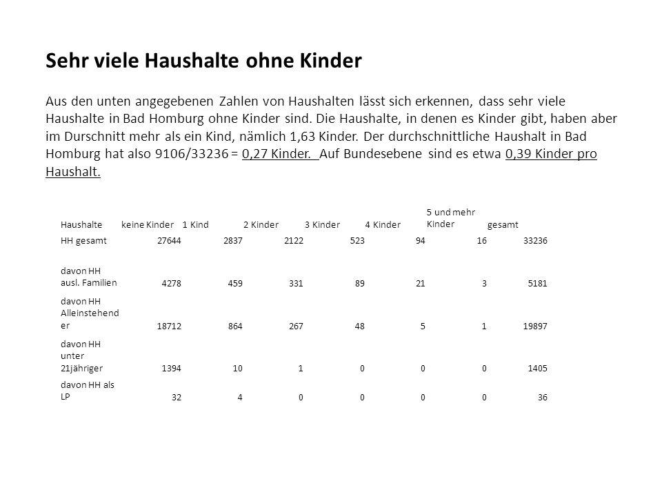Sehr viele Haushalte ohne Kinder Aus den unten angegebenen Zahlen von Haushalten lässt sich erkennen, dass sehr viele Haushalte in Bad Homburg ohne Kinder sind. Die Haushalte, in denen es Kinder gibt, haben aber im Durschnitt mehr als ein Kind, nämlich 1,63 Kinder. Der durchschnittliche Haushalt in Bad Homburg hat also 9106/33236 = 0,27 Kinder. Auf Bundesebene sind es etwa 0,39 Kinder pro Haushalt.
