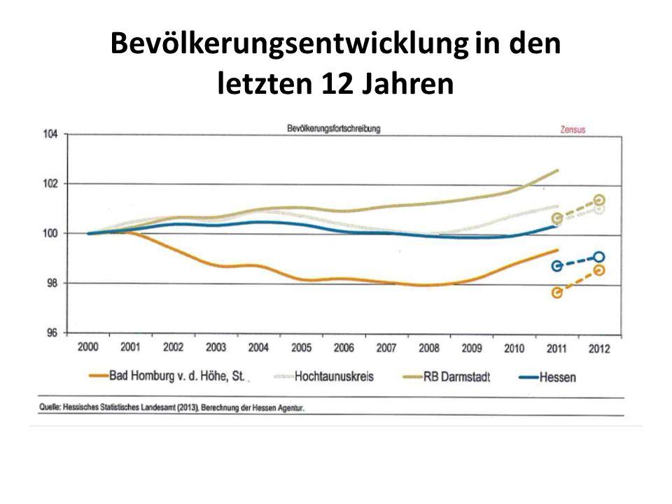 Bevölkerungsentwicklung in den letzten 12 Jahren