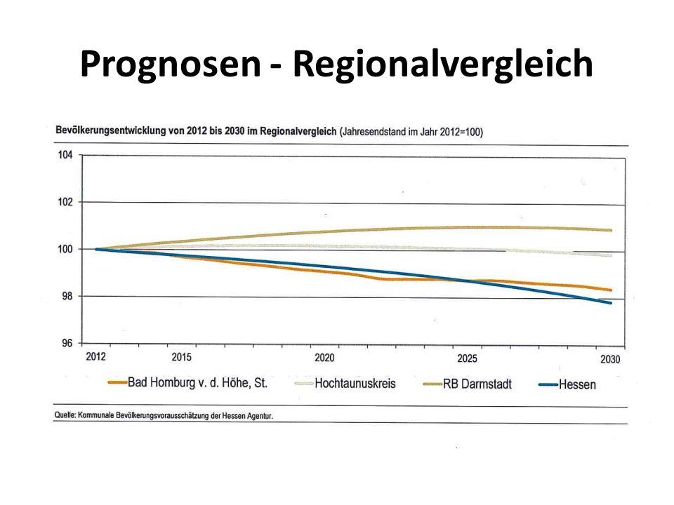 Prognosen - Regionalvergleich