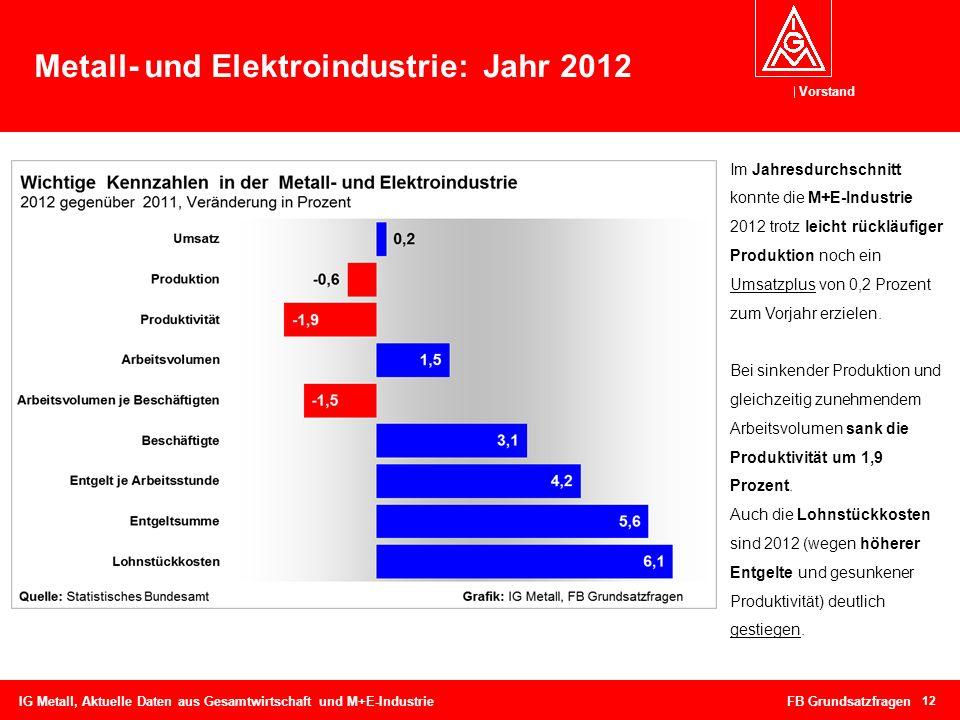 Metall- und Elektroindustrie: Jahr 2012