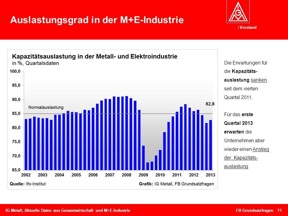 Auslastungsgrad in der M+E-Industrie
