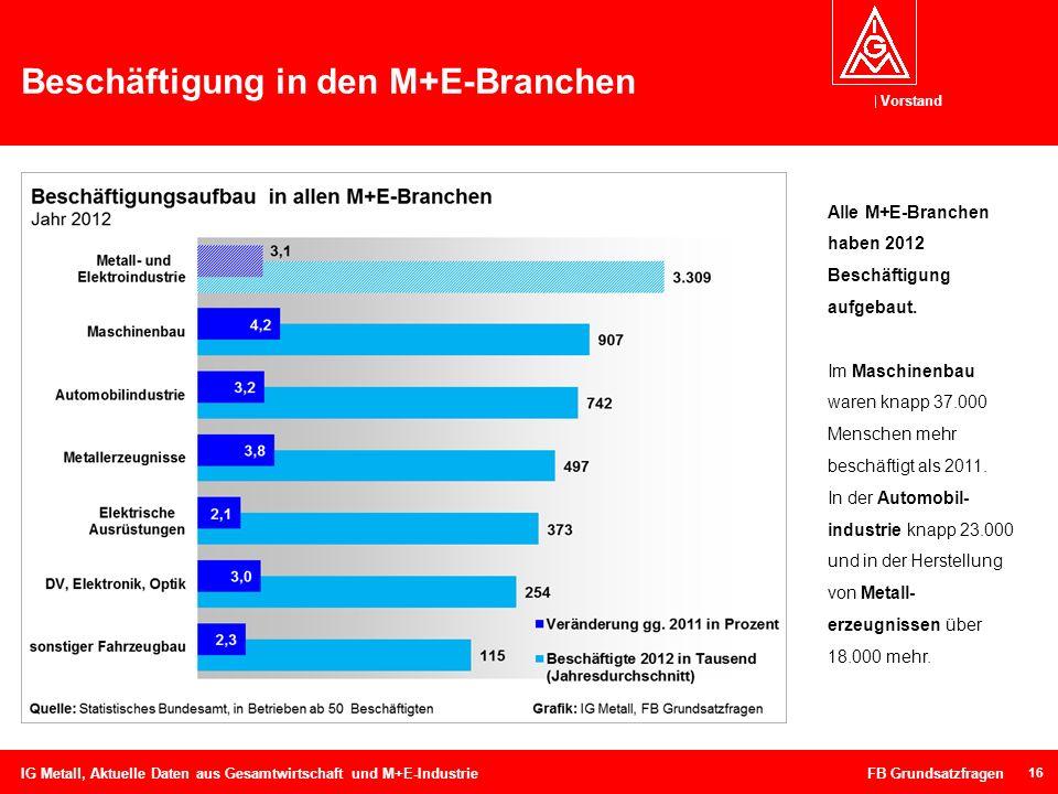 Beschäftigung in den M+E-Branchen