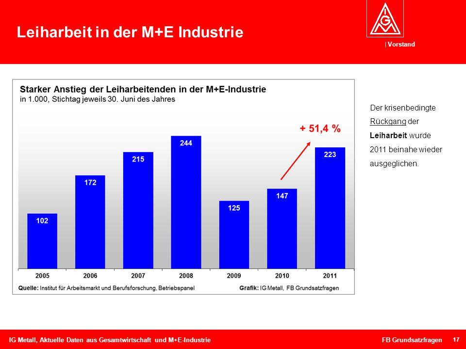 Leiharbeit in der M+E Industrie
