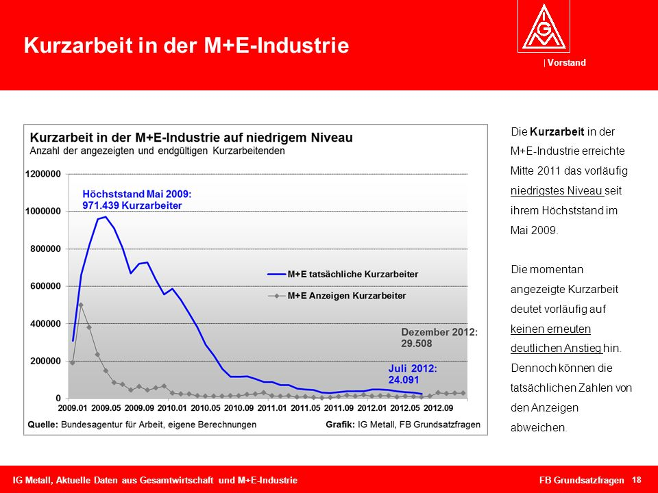 Kurzarbeit in der M+E-Industrie