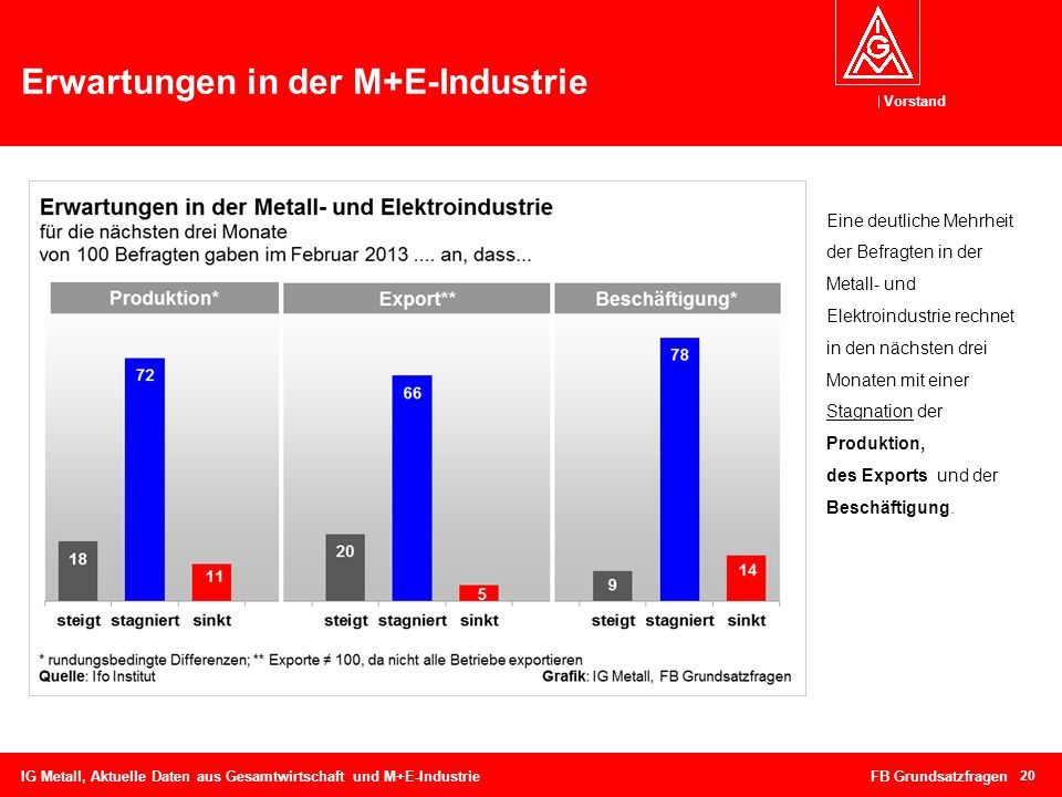 Erwartungen in der M+E-Industrie