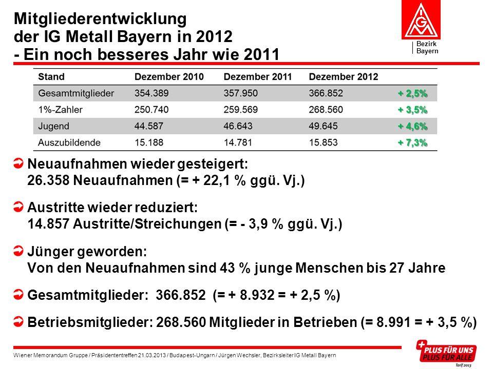 Mitgliederentwicklung der IG Metall Bayern in 2012 - Ein noch besseres Jahr wie 2011