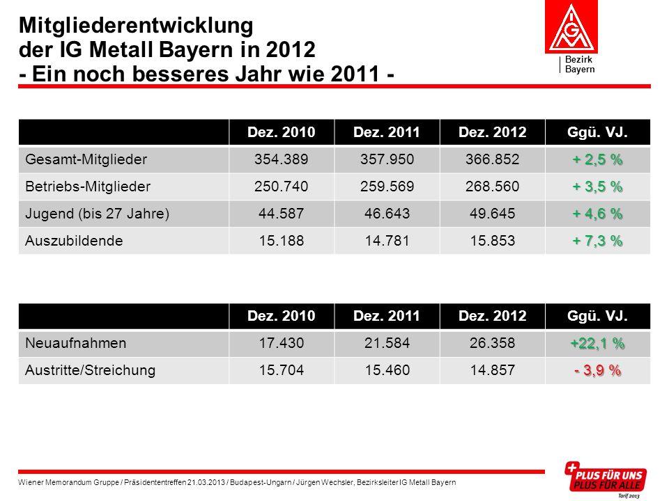 Mitgliederentwicklung der IG Metall Bayern in 2012 - Ein noch besseres Jahr wie 2011 -