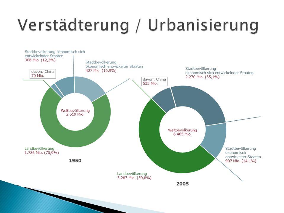 Verstädterung / Urbanisierung