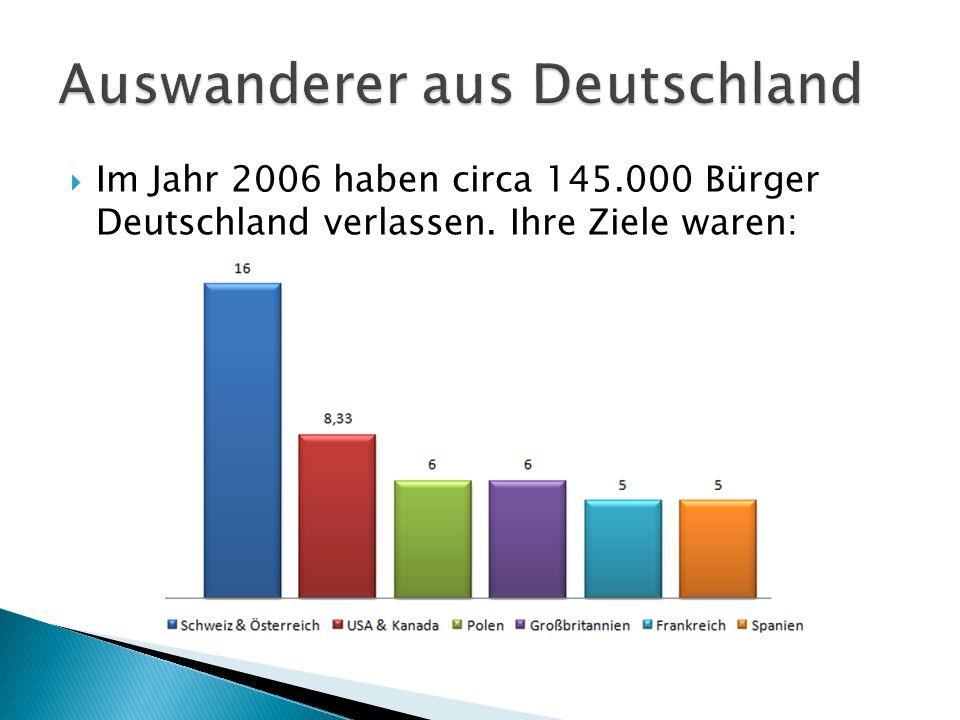 Auswanderer aus Deutschland