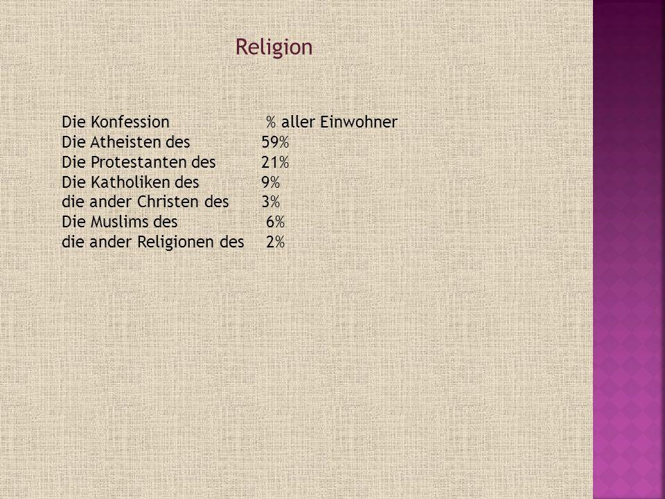 Religion Die Konfession % aller Einwohner Die Atheisten des 59%