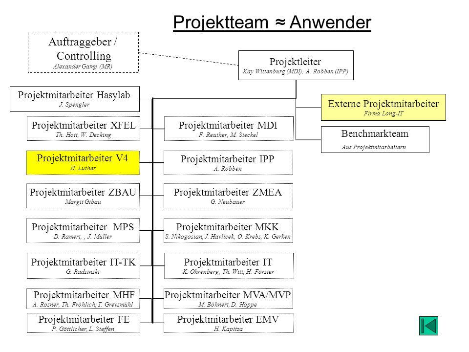 Projektteam ≈ Anwender