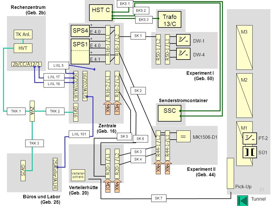= HST C Trafo 13/C SPS4 SPS1 SSC Rechenzentrum (Geb. 2b) 2b/CC/A12/3 +