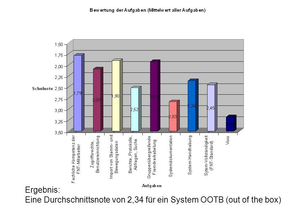 Ergebnis: Eine Durchschnittsnote von 2,34 für ein System OOTB (out of the box)