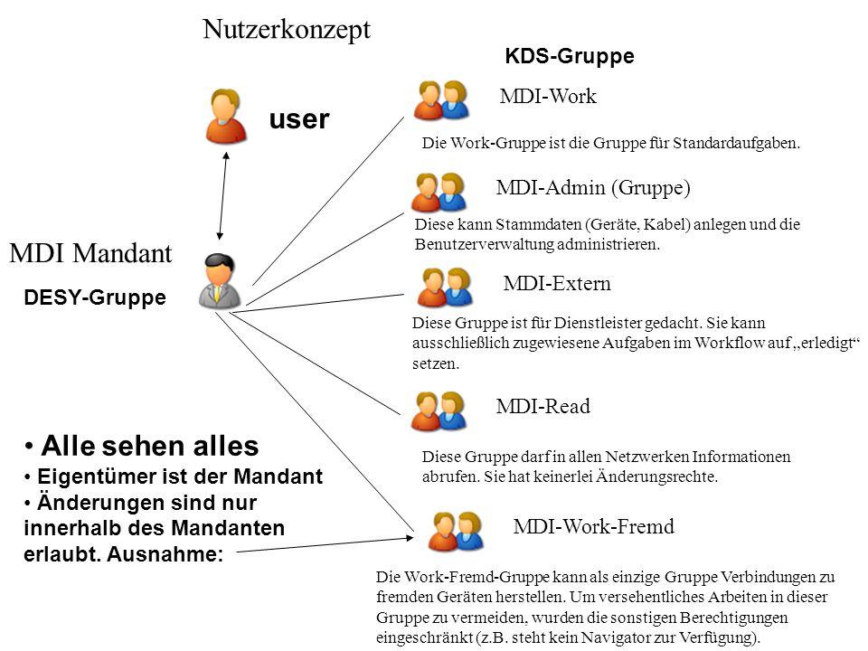 Nutzerkonzept user MDI Mandant Alle sehen alles KDS-Gruppe MDI-Work