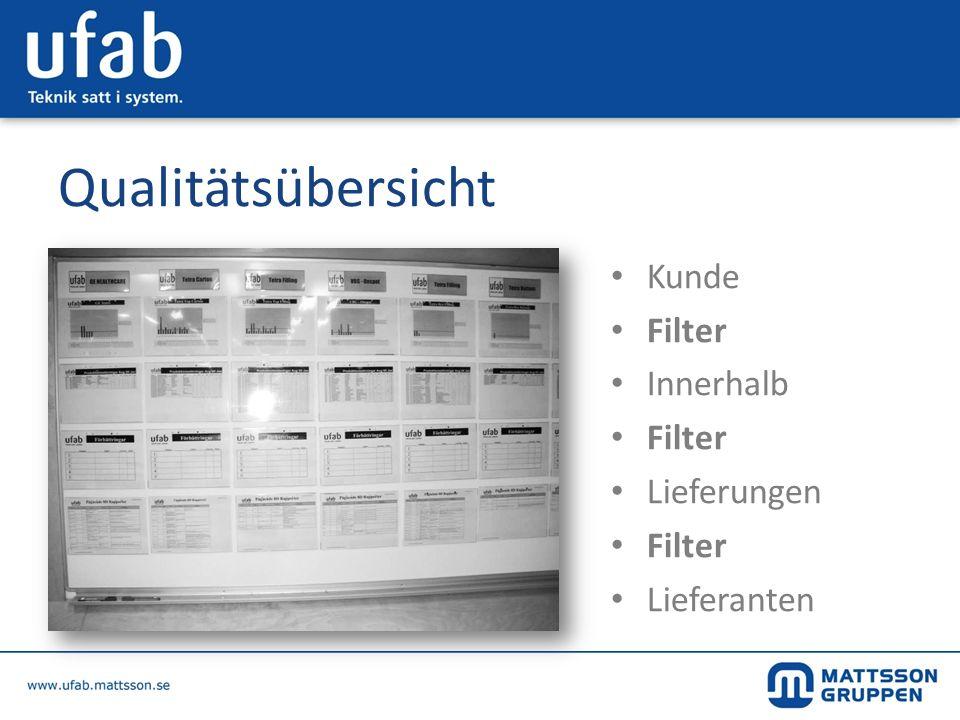 Qualitätsübersicht Kunde Filter Innerhalb Lieferungen Lieferanten