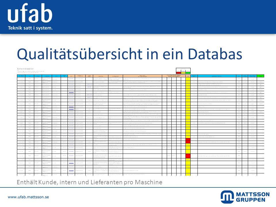 Qualitätsübersicht in ein Databas