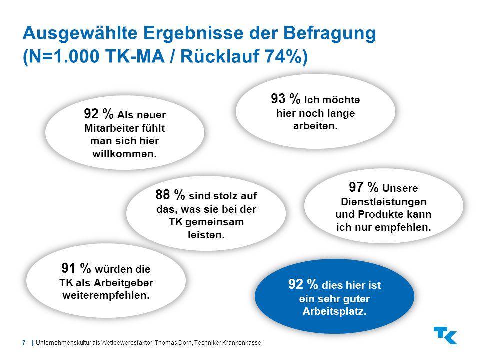 Ausgewählte Ergebnisse der Befragung (N=1.000 TK-MA / Rücklauf 74%)