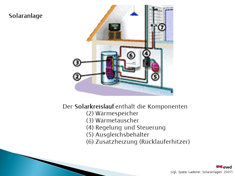Der Solarkreislauf enthält die Komponenten (2) Wärmespeicher
