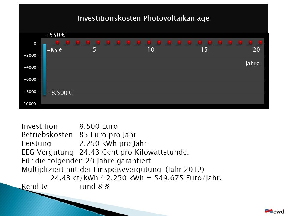 Investitionskosten Photovoltaikanlage