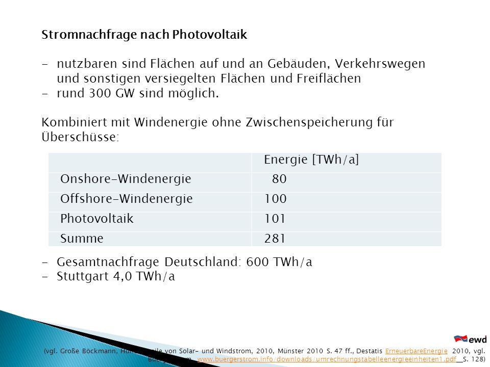 Stromnachfrage nach Photovoltaik