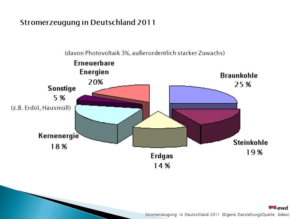 Stromerzeugung in Deutschland 2011