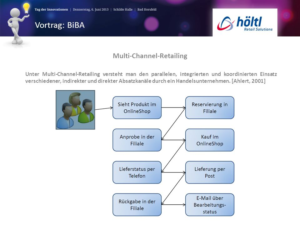 Multi-Channel-Retailing
