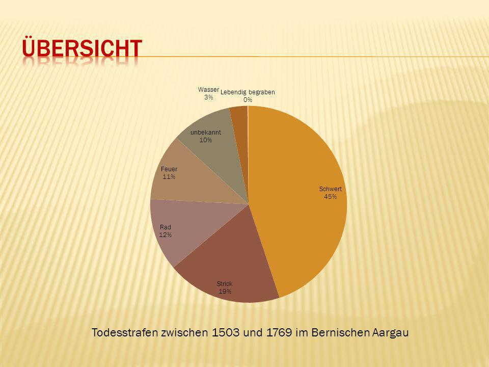 Übersicht Todesstrafen zwischen 1503 und 1769 im Bernischen Aargau