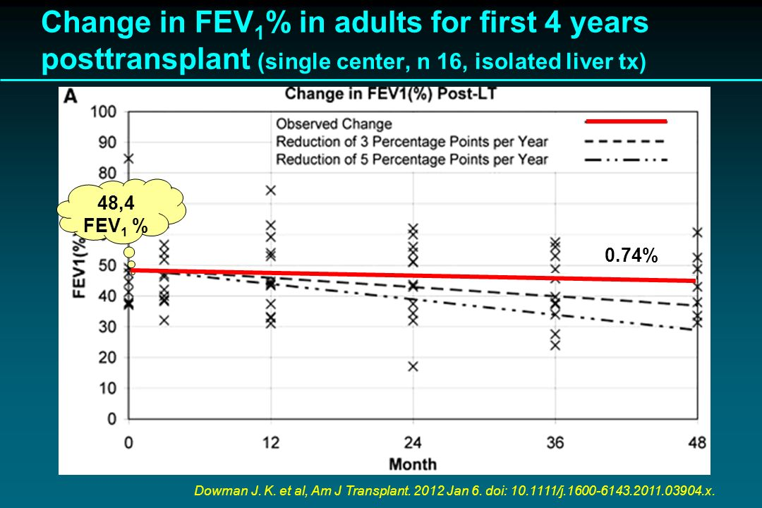 Change in FEV1% in adults for first 4 years posttransplant (single center, n 16, isolated liver tx)