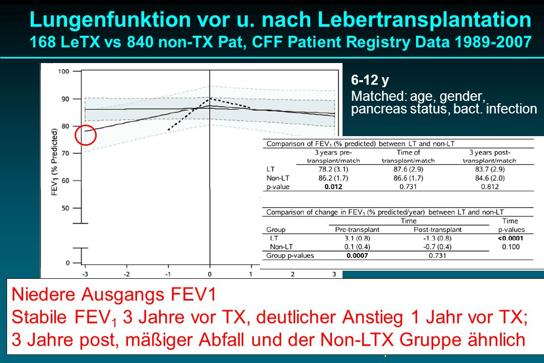 Lungenfunktion vor u. nach Lebertransplantation 168 LeTX vs 840 non-TX Pat, CFF Patient Registry Data 1989-2007