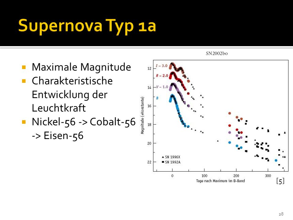 Supernova Typ 1a Maximale Magnitude