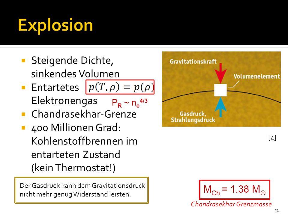 Explosion Steigende Dichte, sinkendes Volumen Entartetes Elektronengas
