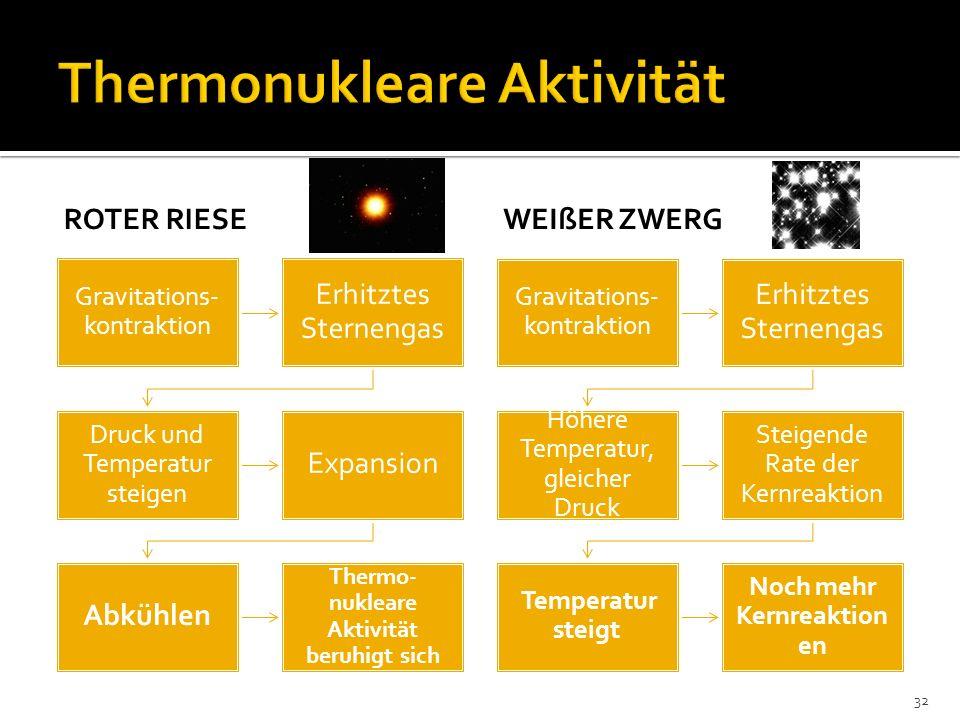 Thermonukleare Aktivität