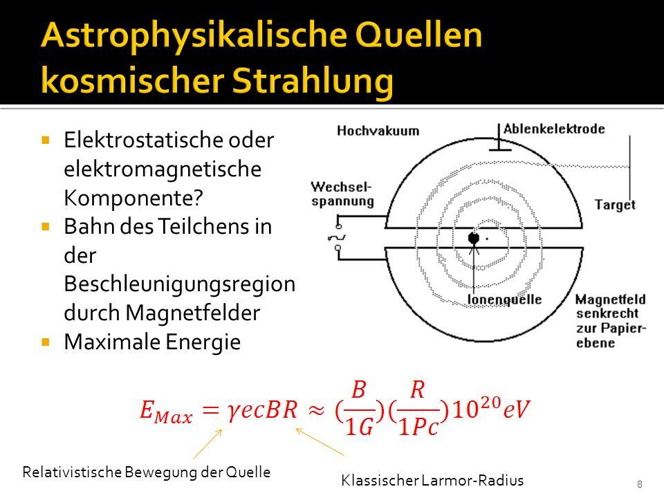 Astrophysikalische Quellen kosmischer Strahlung