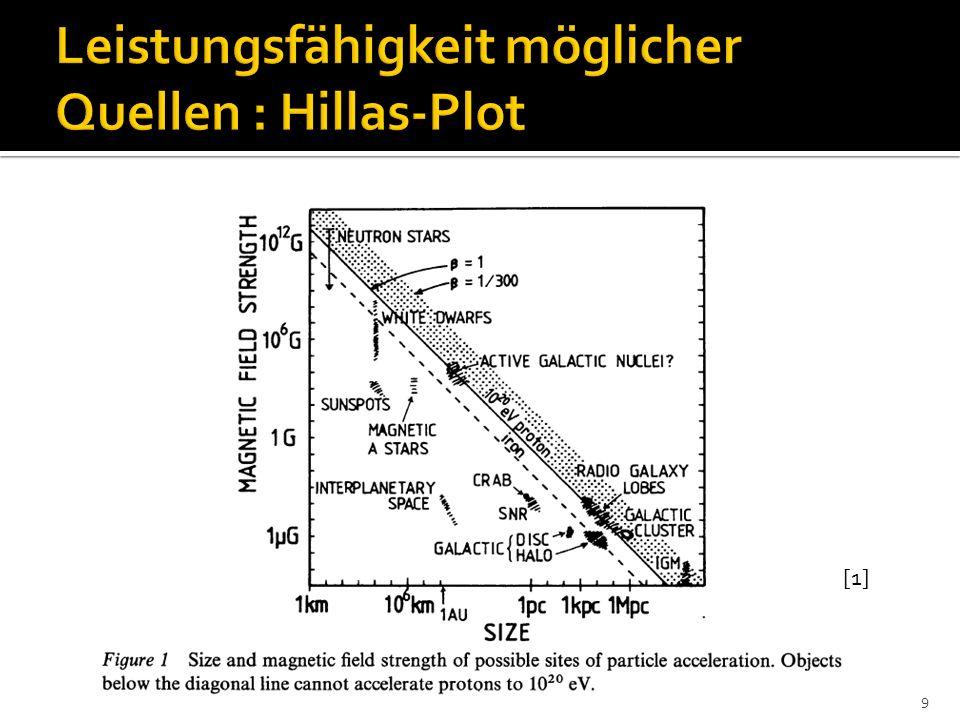 Leistungsfähigkeit möglicher Quellen : Hillas-Plot