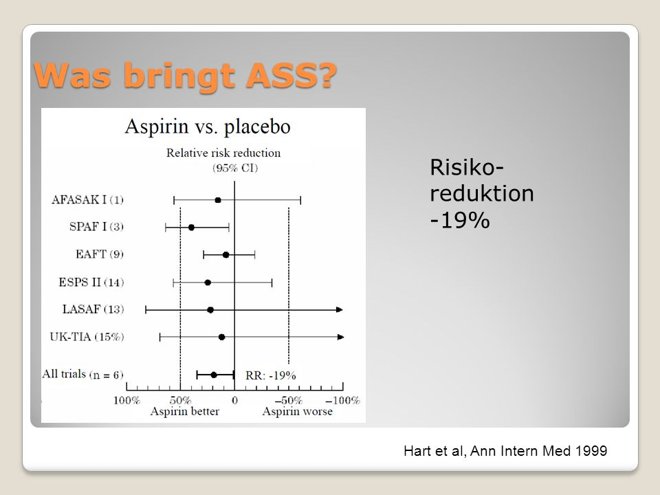 Was bringt ASS Risiko-reduktion -19% Hart et al, Ann Intern Med 1999