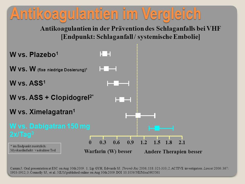 Antikoagulantien im Vergleich